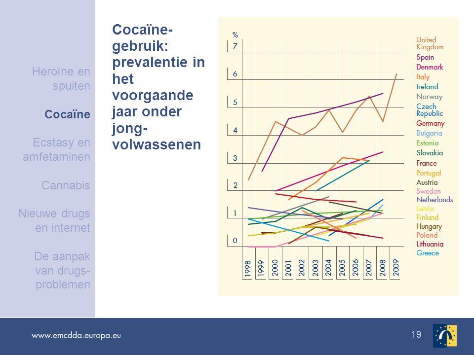 19 Cocaïne- gebruik: prevalentie in het voorgaande jaar onder jong- volwassenen Heroïne en spuiten Cocaïne Ecstasy en amfetaminen Cannabis Nieuwe drugs en internet De aanpak van drugs- problemen