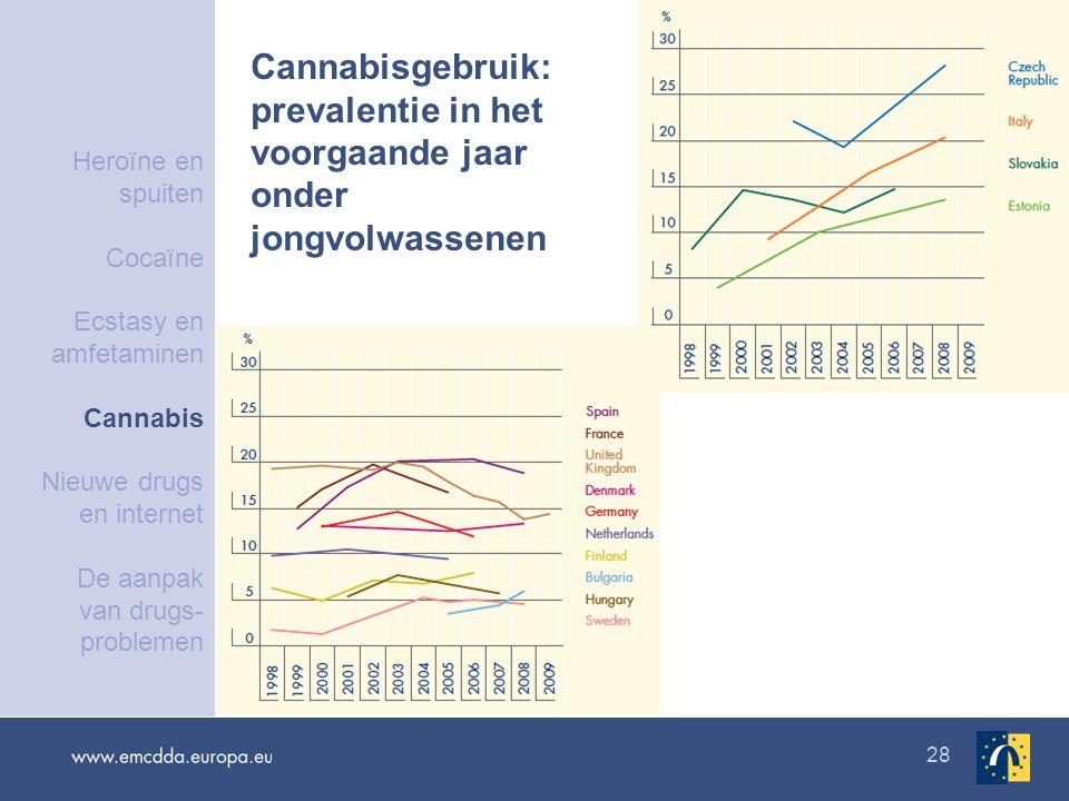 28 Cannabisgebruik: prevalentie in het voorgaande jaar onder jongvolwassenen Heroïne en spuiten Cocaïne Ecstasy en amfetaminen Cannabis Nieuwe drugs en internet De aanpak van drugs- problemen