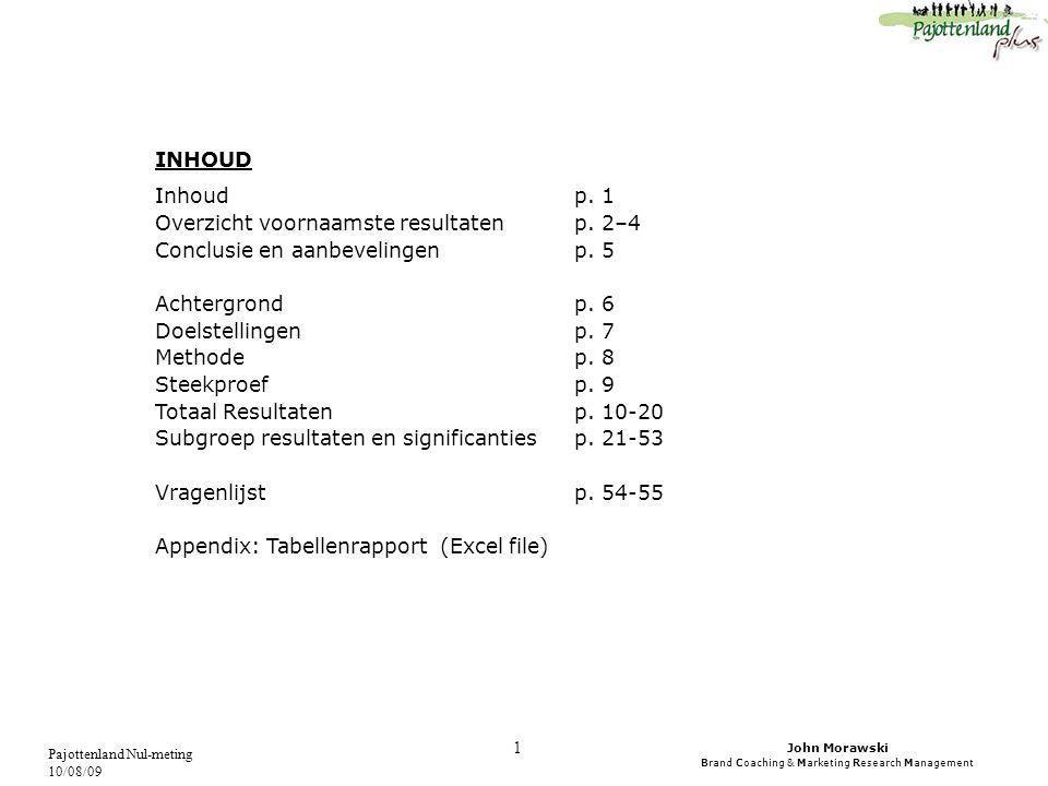 John Morawski Brand Coaching & Marketing Research Management Pajottenland Nul-meting 10/08/09 12 De Vlaamse Ardennen (90%) is veruit de meest bekende regio.