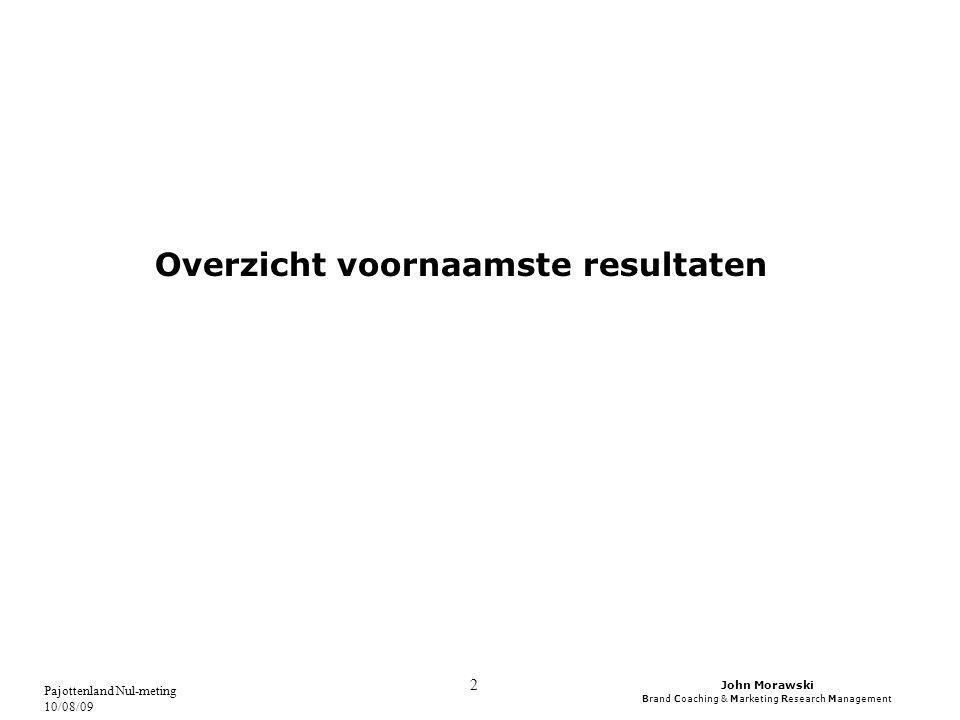 John Morawski Brand Coaching & Marketing Research Management Pajottenland Nul-meting 10/08/09 53 AANKOOPFREQUENTIE HOEVE/STREEKPRODUCTEN Er zijn geen significante verschillen in de aankoopfrequentie van hoeve- en/of streekproducten tussen de Vlaamse provincies, noch tussen de inwoners van het Pajottenland en de rest van Vlaanderen.