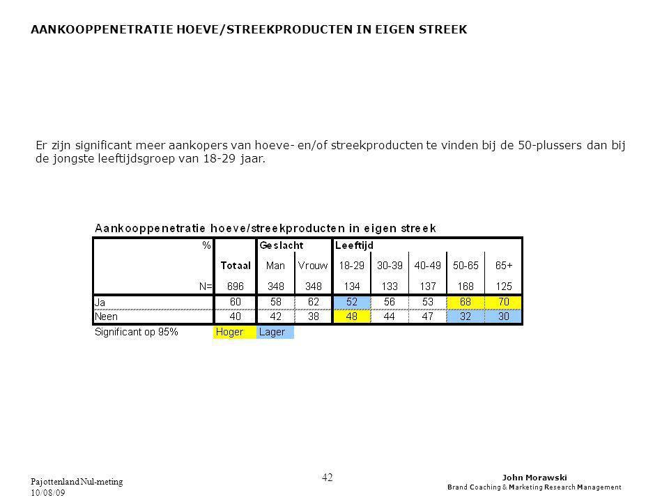 John Morawski Brand Coaching & Marketing Research Management Pajottenland Nul-meting 10/08/09 42 AANKOOPPENETRATIE HOEVE/STREEKPRODUCTEN IN EIGEN STREEK Er zijn significant meer aankopers van hoeve- en/of streekproducten te vinden bij de 50-plussers dan bij de jongste leeftijdsgroep van 18-29 jaar.