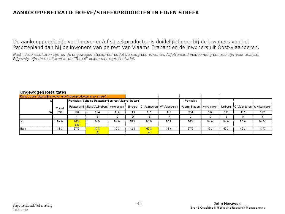 John Morawski Brand Coaching & Marketing Research Management Pajottenland Nul-meting 10/08/09 45 AANKOOPPENETRATIE HOEVE/STREEKPRODUCTEN IN EIGEN STREEK De aankooppenetratie van hoeve- en/of streekproducten is duidelijk hoger bij de inwoners van het Pajottenland dan bij de inwoners van de rest van Vlaams Brabant en de inwoners uit Oost-vlaanderen.