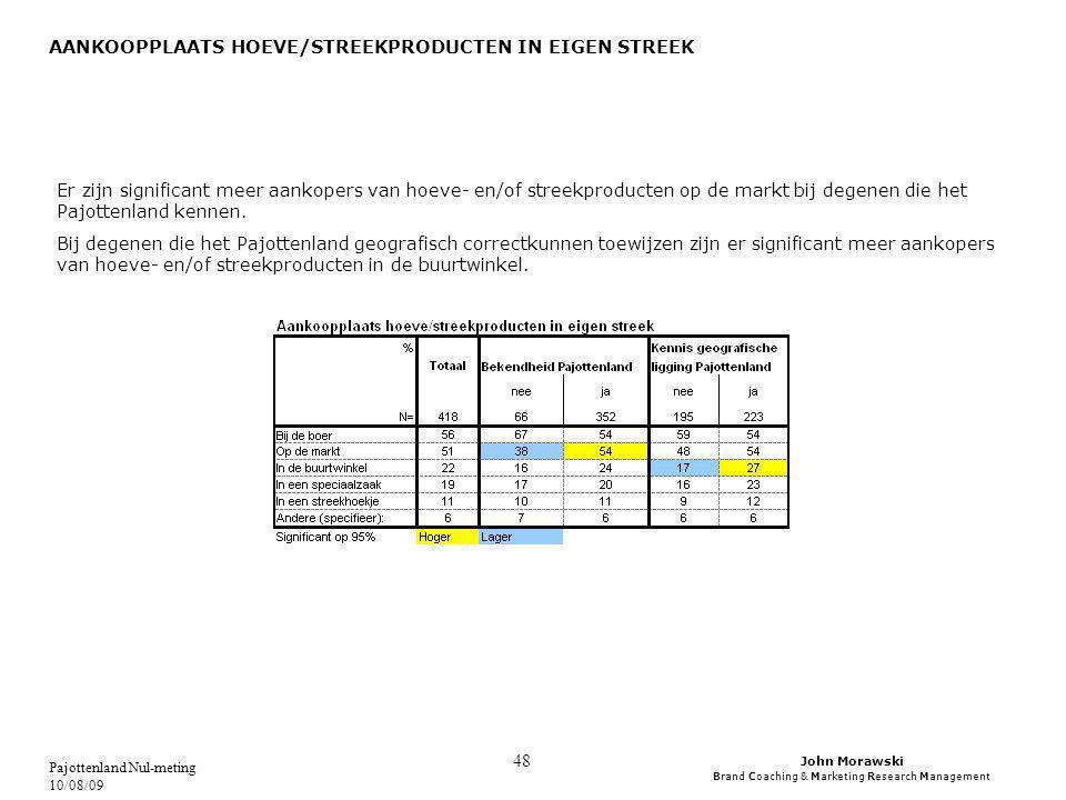 John Morawski Brand Coaching & Marketing Research Management Pajottenland Nul-meting 10/08/09 48 AANKOOPPLAATS HOEVE/STREEKPRODUCTEN IN EIGEN STREEK Er zijn significant meer aankopers van hoeve- en/of streekproducten op de markt bij degenen die het Pajottenland kennen.