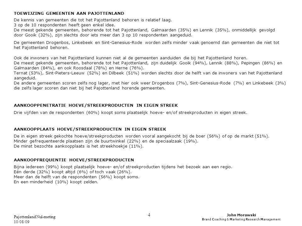 John Morawski Brand Coaching & Marketing Research Management Pajottenland Nul-meting 10/08/09 5 CONCLUSIE EN AANBEVELINGEN Met uitzondering van het geografisch correct kunnen toewijzen van de regio Pajottenland (helft van de respondenten) en vooral van de gemeenten die tot het Pajottenland behoren (hier hebben zelfs de inwoners van het Pajottenland problemen mee), zijn de resultaten bevredigend tot goed te noemen.
