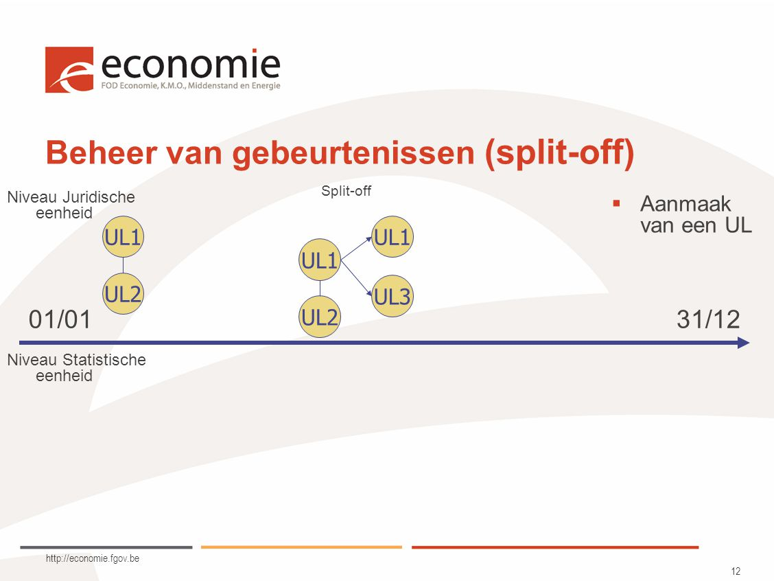 http://economie.fgov.be 12 Beheer van gebeurtenissen (split-off) UL1 UL2 UL1 UL3 Niveau Juridische eenheid Niveau Statistische eenheid Split-off  Aanmaak van een UL 01/0131/12 UL2