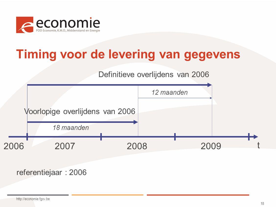 http://economie.fgov.be 18 Timing voor de levering van gegevens referentiejaar : 2006 2006 2007 2008 2009 t Voorlopige overlijdens van 2006 Definitieve overlijdens van 2006 12 maanden 18 maanden