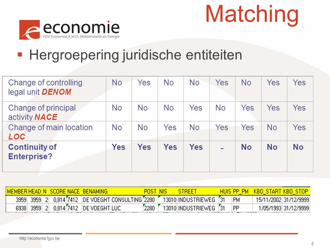 http://economie.fgov.be 7 Matching  Module Text mining ontwikkeld door E8 in SAS.