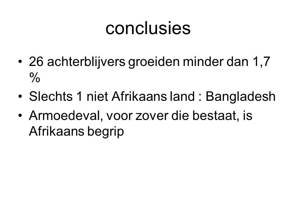 conclusies 26 achterblijvers groeiden minder dan 1,7 % Slechts 1 niet Afrikaans land : Bangladesh Armoedeval, voor zover die bestaat, is Afrikaans begrip