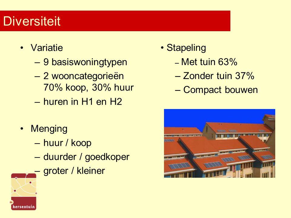 Diversiteit Variatie –9 basiswoningtypen –2 wooncategorieën 70% koop, 30% huur –huren in H1 en H2 Menging –huur / koop –duurder / goedkoper –groter / kleiner Stapeling – Met tuin 63% – Zonder tuin 37% – Compact bouwen