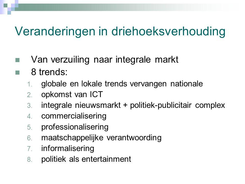Veranderingen in driehoeksverhouding Van verzuiling naar integrale markt 8 trends: 1.