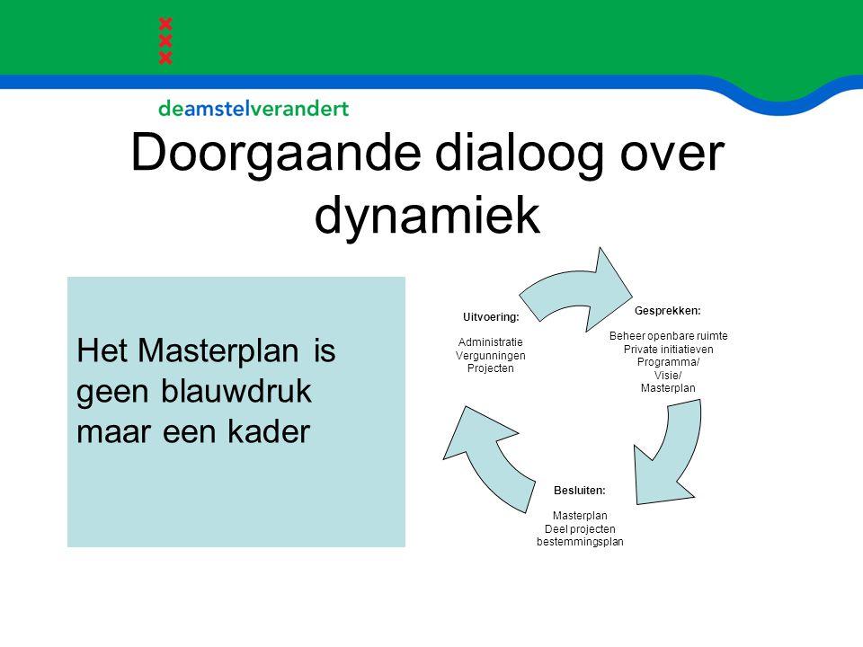 Doorgaande dialoog over dynamiek Het Masterplan is geen blauwdruk maar een kader Gesprekken: Beheer openbare ruimte Private initiatieven Programma/ Vi