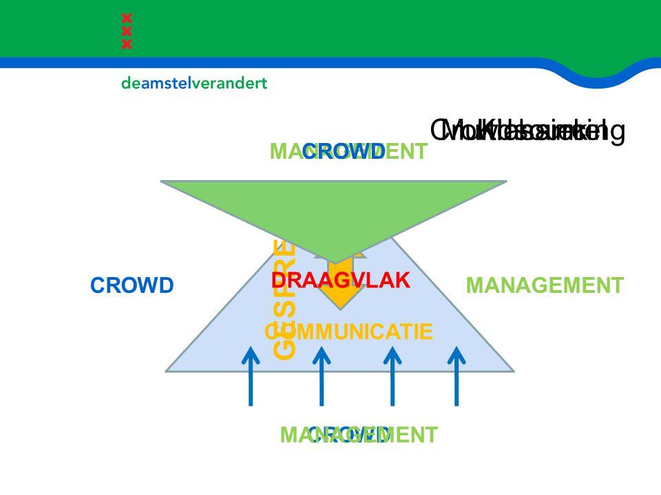 CROWD MANAGEMENT COMMUNICATIE MANAGEMENTCROWD GESPREK CROWD MANAGEMENT DRAAGVLAK KlassiekMultichannelCrowdsourcing