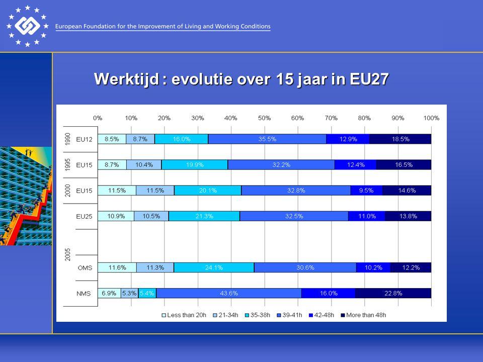 Werktijd : evolutie over 15 jaar in EU27