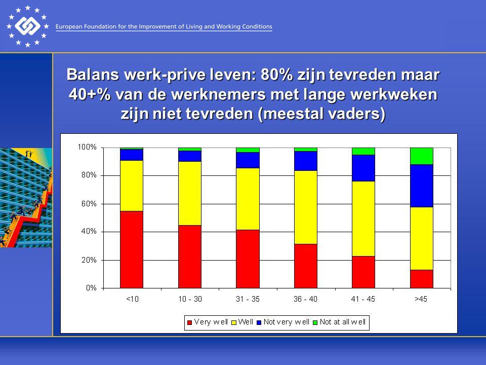 Balans werk-prive leven: 80% zijn tevreden maar 40+% van de werknemers met lange werkweken zijn niet tevreden (meestal vaders)