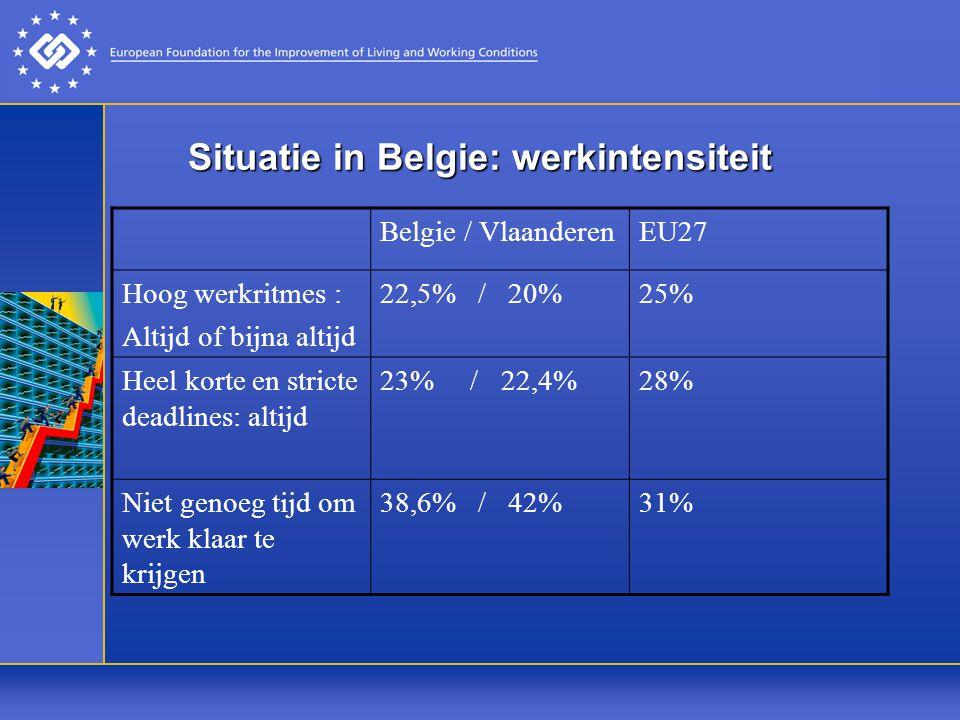Situatie in Belgie: werkintensiteit Belgie / VlaanderenEU27 Hoog werkritmes : Altijd of bijna altijd 22,5% / 20%25% Heel korte en stricte deadlines: altijd 23% / 22,4%28% Niet genoeg tijd om werk klaar te krijgen 38,6% / 42%31%