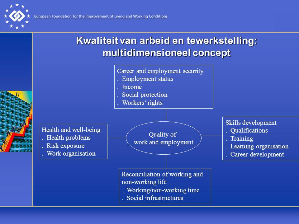 Kwaliteit van arbeid en tewerkstelling: multidimensioneel concept Career and employment security.