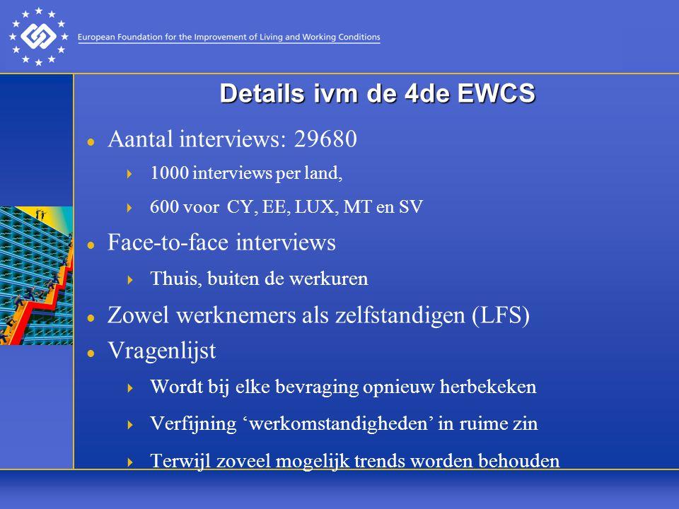 Werkorganisatie en bijkomende opleiding Belgie / VlaanderenEU27 Contact met klanten72% / 76%68% Internet52% / 60%36% Teamwerk60% / 64%57% Bijkomende opleiding 40,2% / 40,4%26,1%