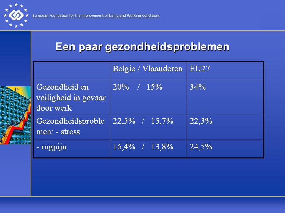 Een paar gezondheidsproblemen Belgie / VlaanderenEU27 Gezondheid en veiligheid in gevaar door werk 20% / 15%34% Gezondheidsproble men: - stress 22,5% / 15,7%22,3% - rugpijn16,4% / 13,8%24,5%
