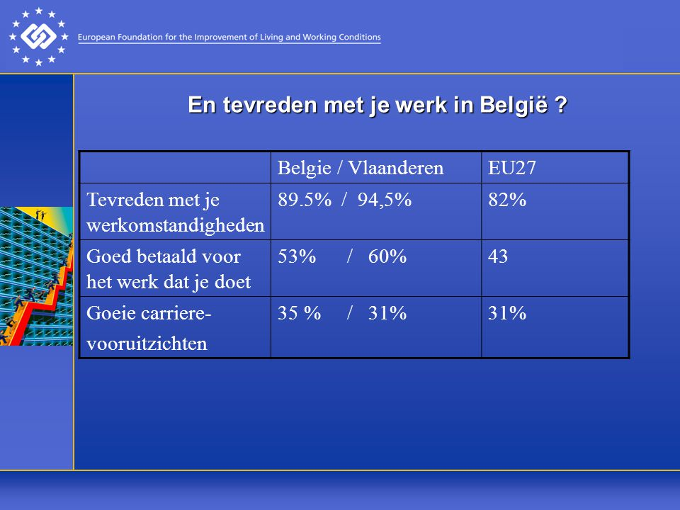 En tevreden met je werk in België .