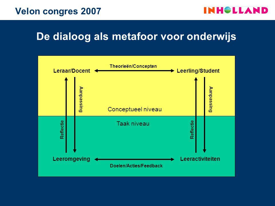 Taak niveau Conceptueel niveau De dialoog als metafoor voor onderwijs Velon congres 2007 Leraar/DocentLeerling/Student LeeromgevingLeeractiviteiten Th