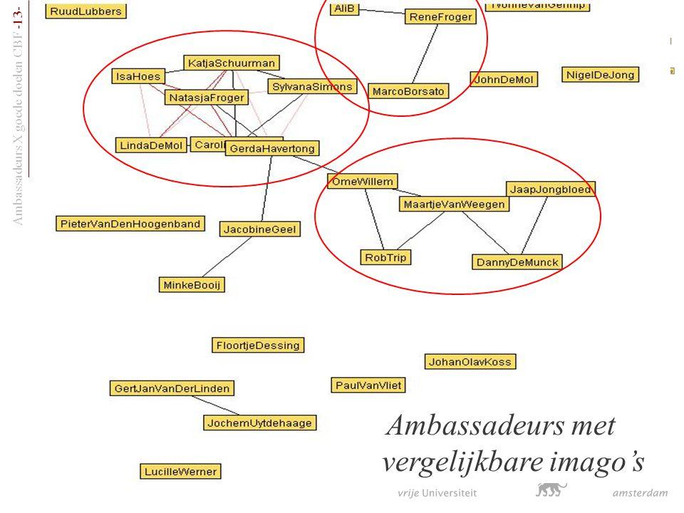 Ambassadeurs X goede doelen CBF -13- Ambassadeurs met vergelijkbare imago's
