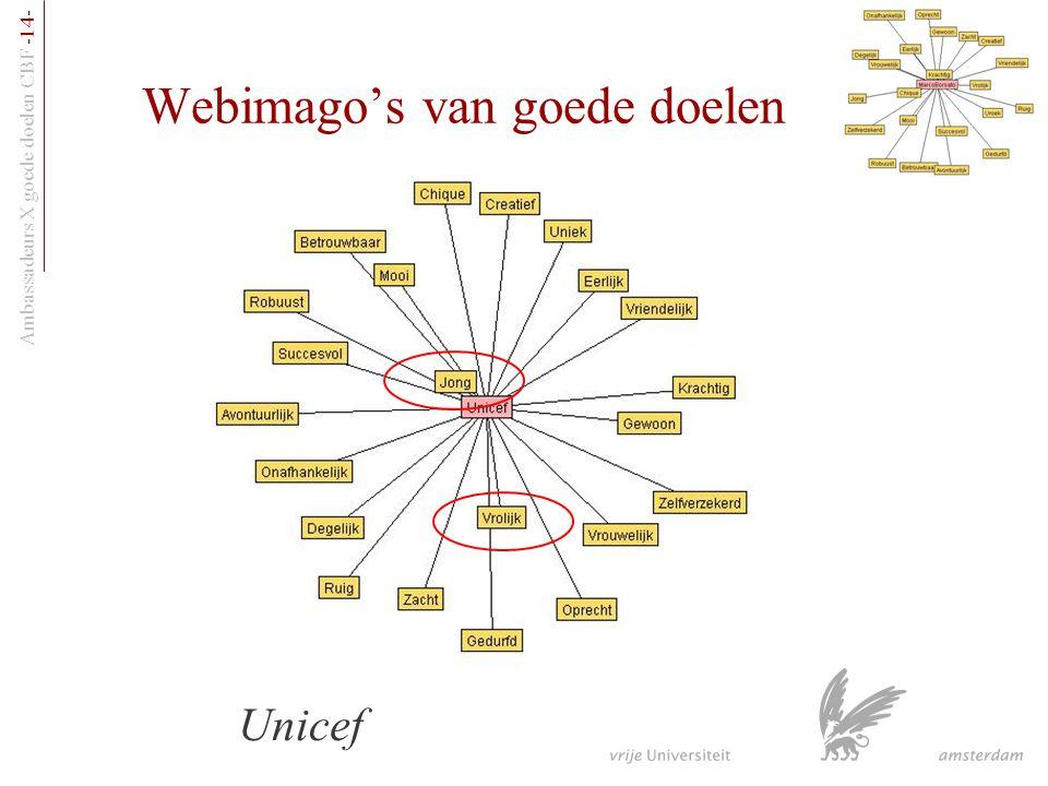 Ambassadeurs X goede doelen CBF -14- Webimago's van goede doelen Unicef