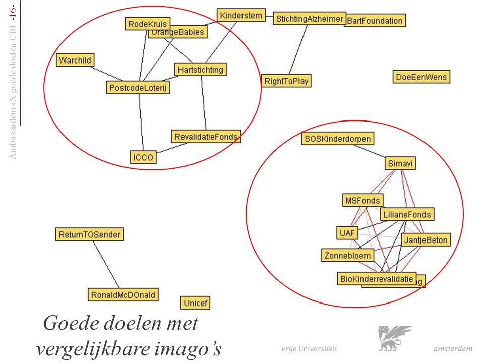 Ambassadeurs X goede doelen CBF -16- Webimago's van goede doelen Goede doelen met vergelijkbare imago's