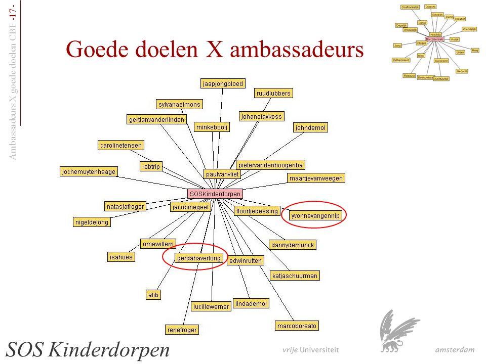 Ambassadeurs X goede doelen CBF -17- Goede doelen X ambassadeurs SOS Kinderdorpen