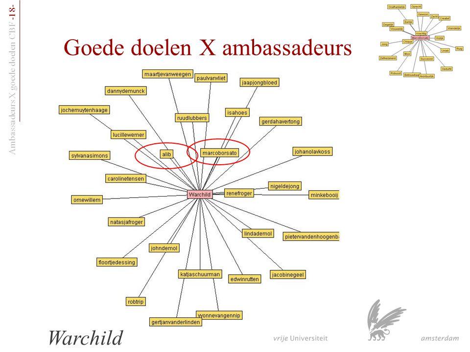 Ambassadeurs X goede doelen CBF -18- Goede doelen X ambassadeurs Warchild