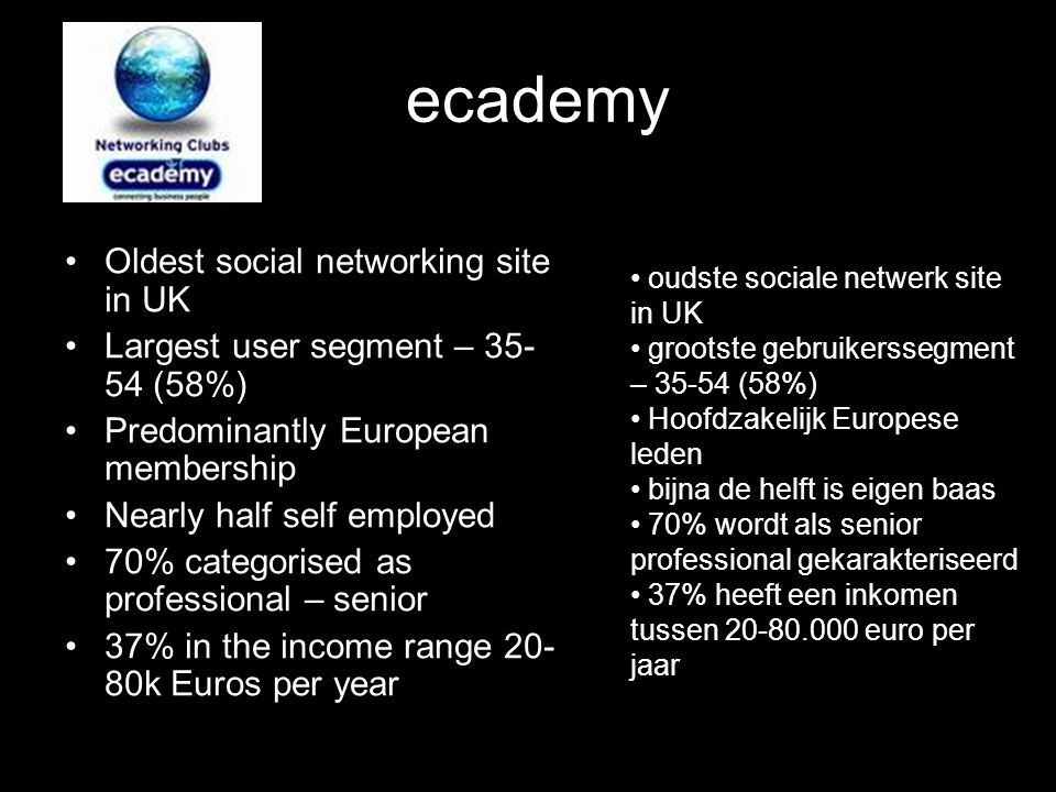 ecademy Oldest social networking site in UK Largest user segment – 35- 54 (58%) Predominantly European membership Nearly half self employed 70% categorised as professional – senior 37% in the income range 20- 80k Euros per year oudste sociale netwerk site in UK grootste gebruikerssegment – 35-54 (58%) Hoofdzakelijk Europese leden bijna de helft is eigen baas 70% wordt als senior professional gekarakteriseerd 37% heeft een inkomen tussen 20-80.000 euro per jaar