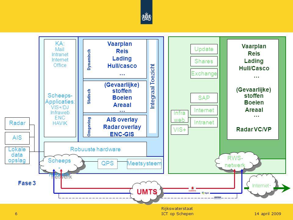 Rijkswaterstaat ICT op Schepen614 april 2009 Robuuste hardware Scheeps - netwerk RWS- netwerk UMTS KA: Mail Intranet Internet Office Scheeps- Applicat