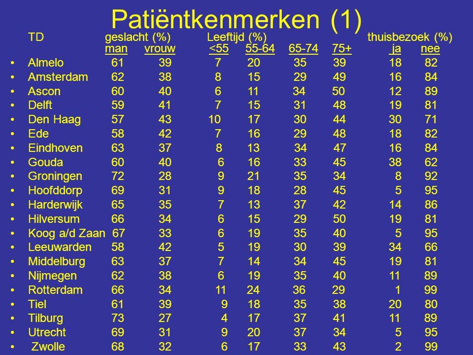 Patiëntkenmerken (1) TDgeslacht (%) Leeftijd (%) thuisbezoek (%) man vrouw <55 55-64 65-74 75+ ja nee Almelo 61 39 7 20 35 39 18 82 Amsterdam 62 38 8