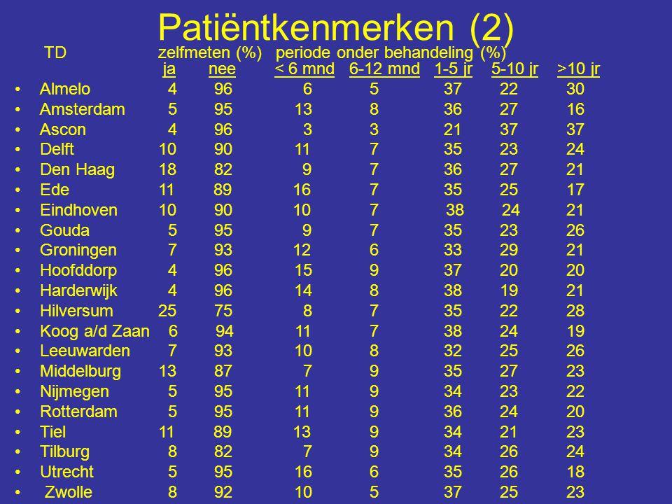 Patiëntkenmerken (2) TD zelfmeten (%) periode onder behandeling (%) ja nee 10 jr Almelo 4 96 6 5 37 22 30 Amsterdam 5 95 13 8 36 27 16 Ascon 4 96 3 3
