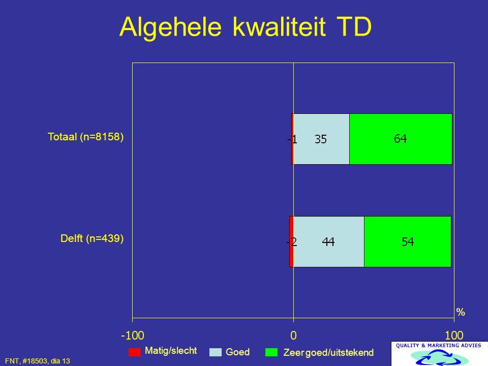 QUALITY & MARKETING ADVIES Algehele kwaliteit TD Matig/slecht Zeer goed/uitstekend Goed % Totaal (n=8158) Delft (n=439) FNT, #18503, dia 13