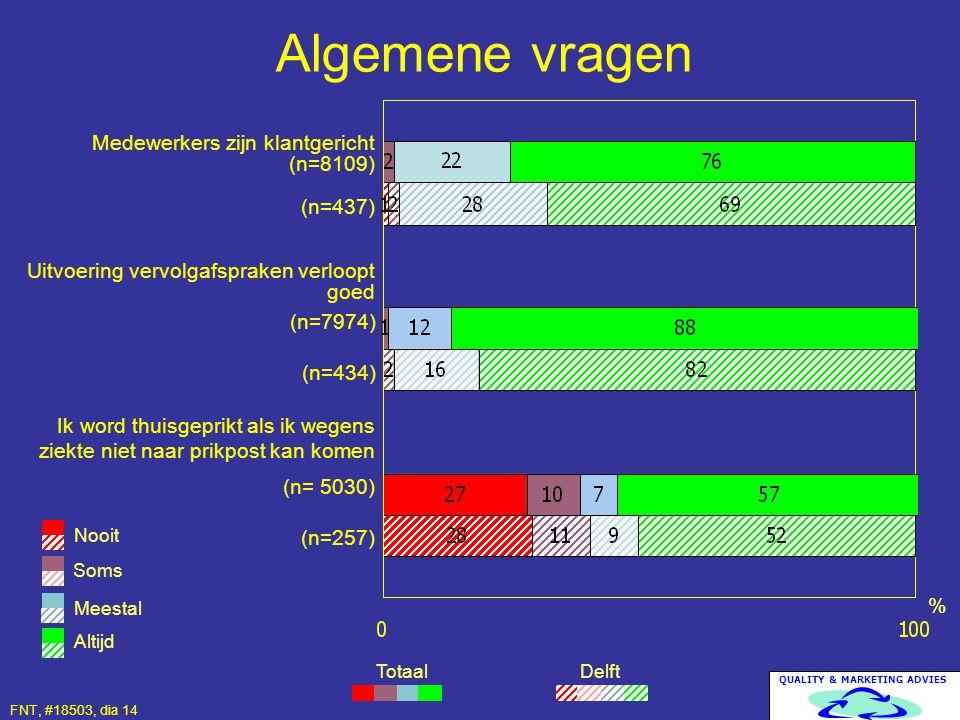 QUALITY & MARKETING ADVIES Algemene vragen Delft % Medewerkers zijn klantgericht (n=8109) (n=437) Uitvoering vervolgafspraken verloopt goed Totaal Som