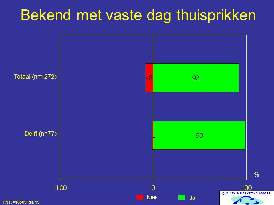 QUALITY & MARKETING ADVIES Bekend met vaste dag thuisprikken Nee Ja % Totaal (n=1272) Delft (n=77) FNT, #18503, dia 15