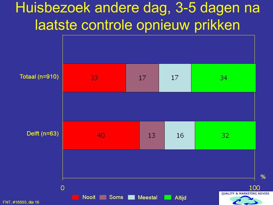 QUALITY & MARKETING ADVIES Huisbezoek andere dag, 3-5 dagen na laatste controle opnieuw prikken Nooit Altijd Meestal % Totaal (n=910) Delft (n=63) Som