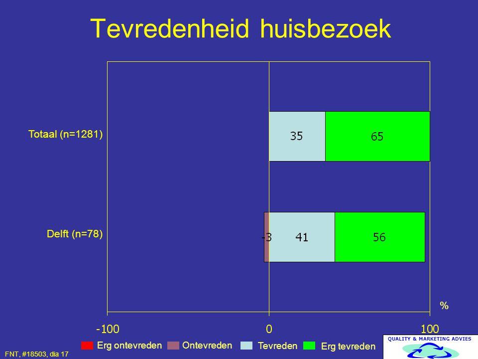 QUALITY & MARKETING ADVIES Tevredenheid huisbezoek Erg ontevreden Erg tevreden Tevreden % Totaal (n=1281) Delft (n=78) Ontevreden FNT, #18503, dia 17