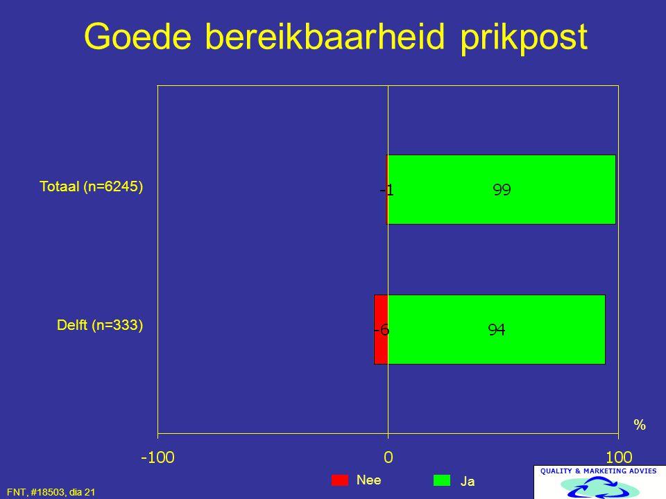 QUALITY & MARKETING ADVIES Goede bereikbaarheid prikpost Nee Ja % Totaal (n=6245) Delft (n=333) FNT, #18503, dia 21