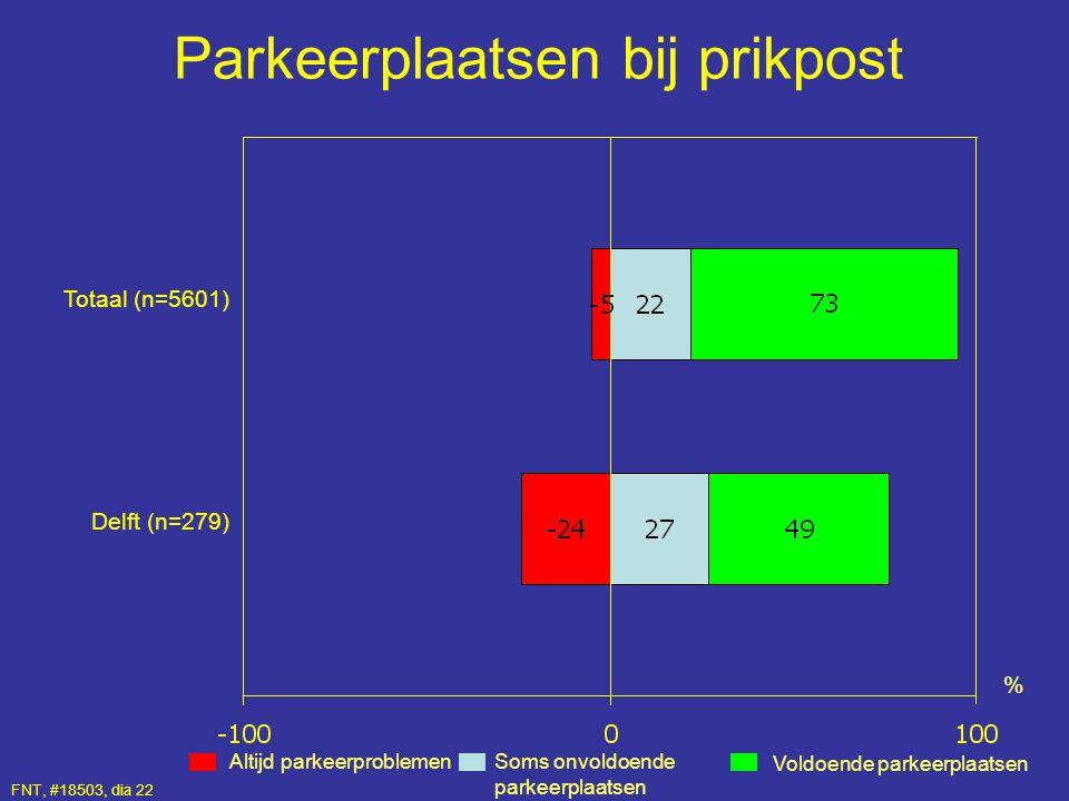 Parkeerplaatsen bij prikpost Altijd parkeerproblemen Voldoende parkeerplaatsen % Totaal (n=5601) Delft (n=279) Soms onvoldoende parkeerplaatsen FNT, #
