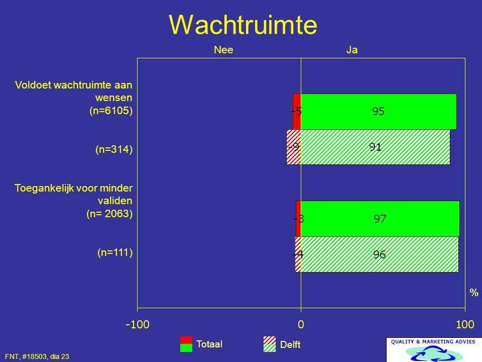 QUALITY & MARKETING ADVIES Wachtruimte Totaal Delft % Voldoet wachtruimte aan wensen (n=6105) (n=314) Toegankelijk voor minder validen (n= 2063) (n=11