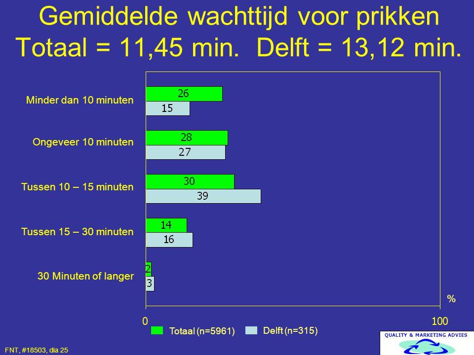 QUALITY & MARKETING ADVIES Gemiddelde wachttijd voor prikken Totaal = 11,45 min. Delft = 13,12 min. Totaal (n=5961) Delft (n=315) % Minder dan 10 minu