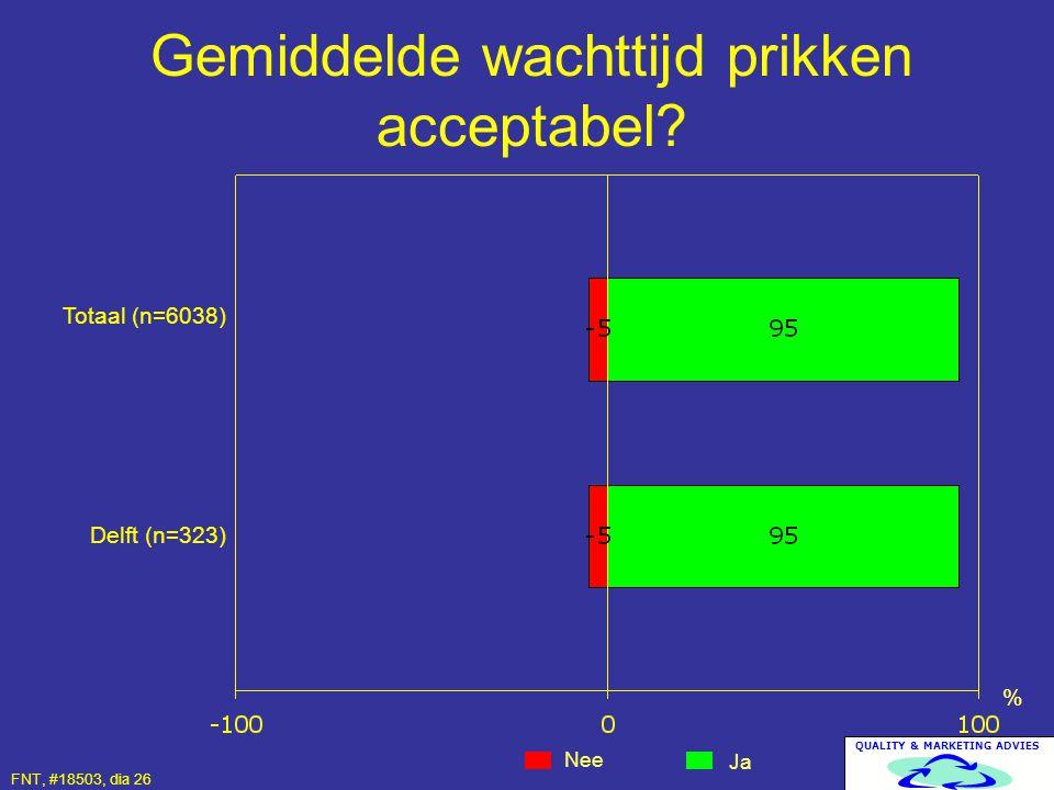QUALITY & MARKETING ADVIES Gemiddelde wachttijd prikken acceptabel? Nee Ja % Totaal (n=6038) Delft (n=323) FNT, #18503, dia 26