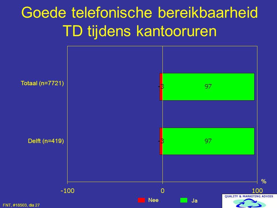 QUALITY & MARKETING ADVIES Goede telefonische bereikbaarheid TD tijdens kantooruren Nee Ja % Totaal (n=7721) Delft (n=419) FNT, #18503, dia 27