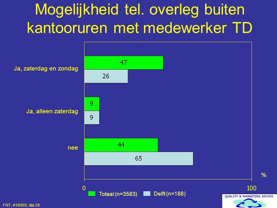 QUALITY & MARKETING ADVIES Mogelijkheid tel. overleg buiten kantooruren met medewerker TD Totaal (n=3583) Delft (n=188) % Ja, zaterdag en zondag Ja, a