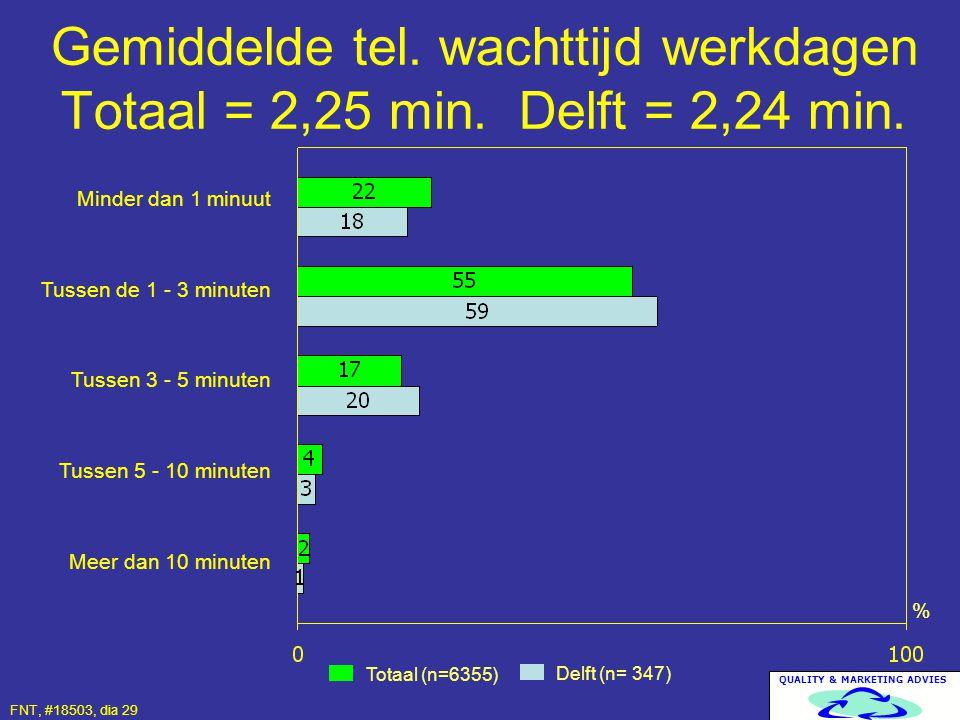 QUALITY & MARKETING ADVIES Gemiddelde tel. wachttijd werkdagen Totaal = 2,25 min. Delft = 2,24 min. Totaal (n=6355) Delft (n= 347) % Minder dan 1 minu