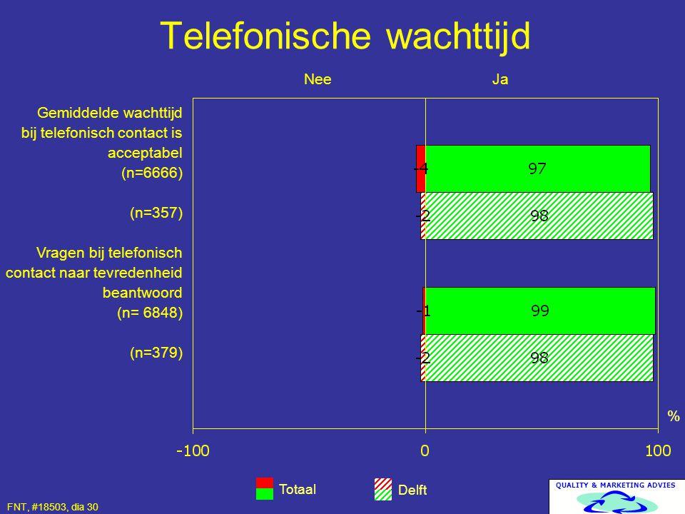 QUALITY & MARKETING ADVIES Telefonische wachttijd Totaal Delft % Gemiddelde wachttijd bij telefonisch contact is acceptabel (n=6666) (n=357) Vragen bi