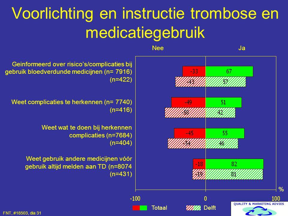 QUALITY & MARKETING ADVIES Voorlichting en instructie trombose en medicatiegebruik Totaal Delft % Geinformeerd over risico's/complicaties bij gebruik