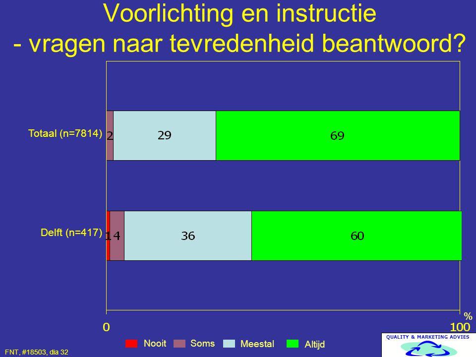 QUALITY & MARKETING ADVIES Voorlichting en instructie - vragen naar tevredenheid beantwoord? Nooit Altijd Meestal % Totaal (n=7814) Delft (n=417) Soms