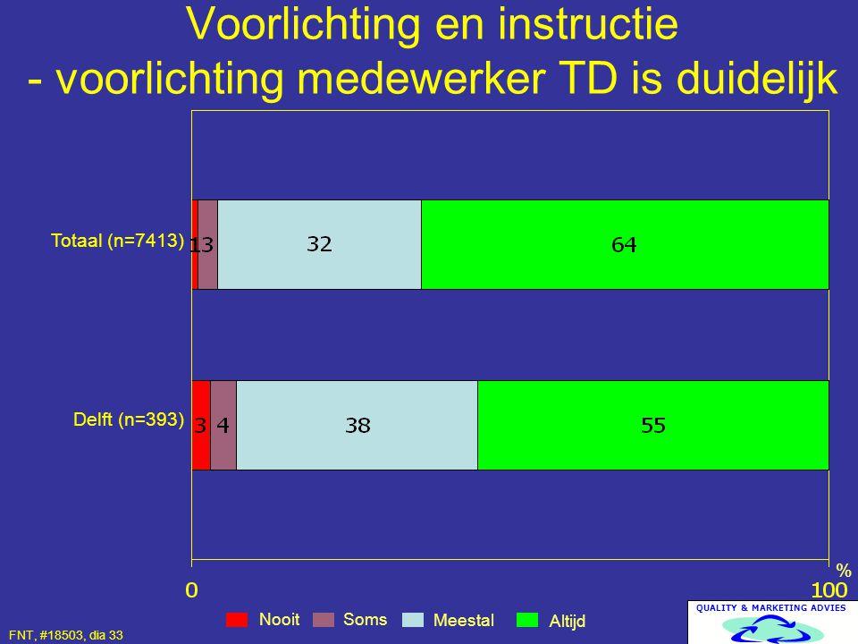 QUALITY & MARKETING ADVIES Voorlichting en instructie - voorlichting medewerker TD is duidelijk Nooit Altijd Meestal % Totaal (n=7413) Delft (n=393) S
